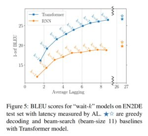 "Ma et al (2018) Graph of BLEU scores for ""wait-k"" models"