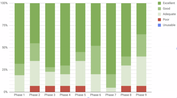 Usability of Neural MT output across various cases Graphic