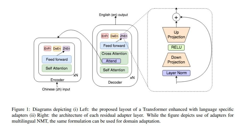 NMT 56 figure 1 Scalable Adaptation for NMT