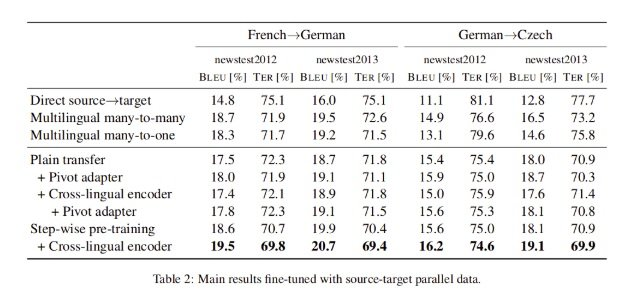 Results for pivot based transfer learning for NMT between non English languages