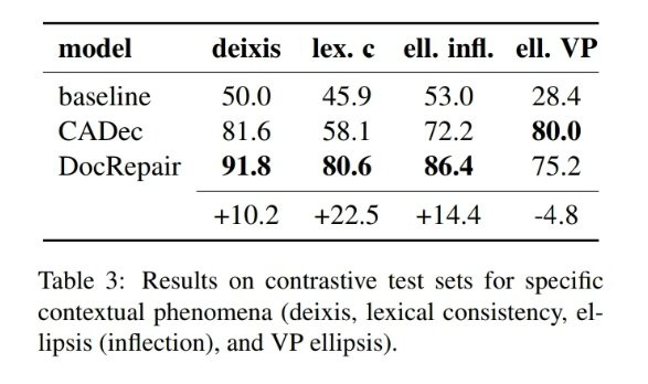Results on contrastive test sets for specific contextual phenomena