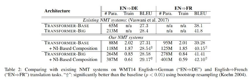 comparing with existing NMT systems