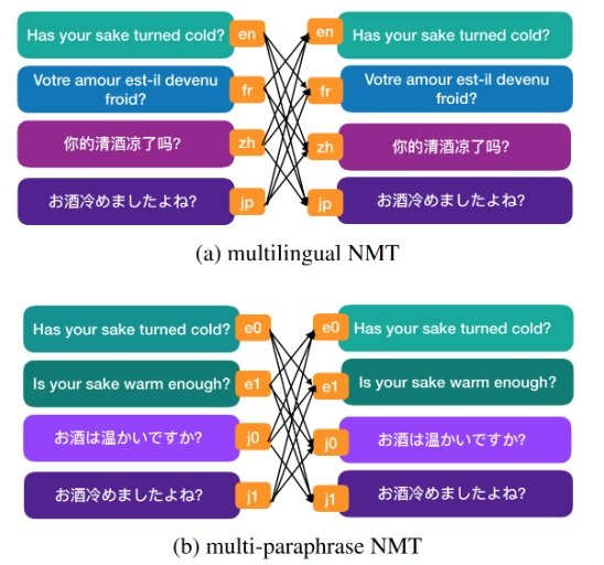Figure 1. Translation paths in multilingual NMT and multi-paraphrase NMT.