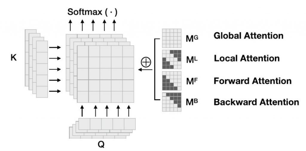 The architecture of Transformer with Mixed Multi-Head Self-Attention