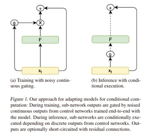 training with gating and inference with conditional execution