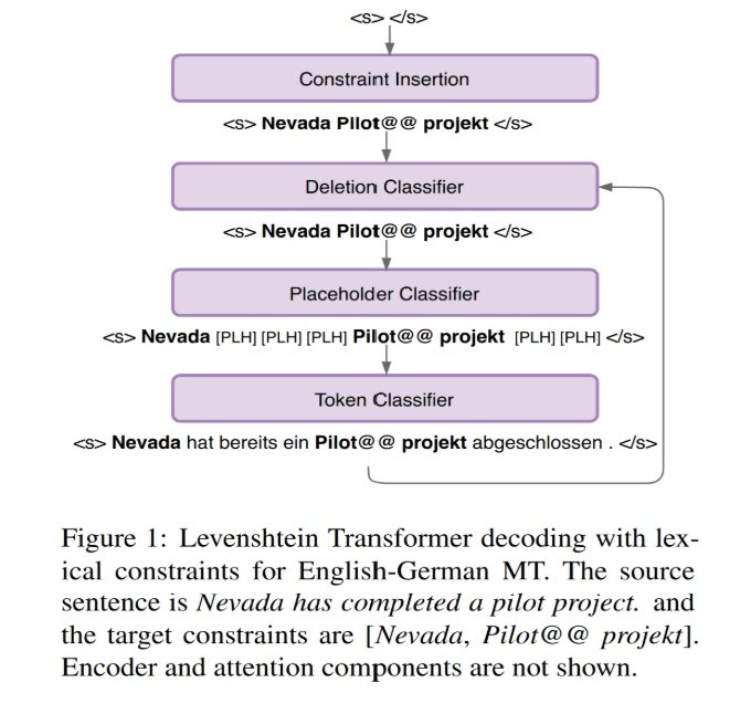 NMT issue # 82 LVT decoding with lexical contraints