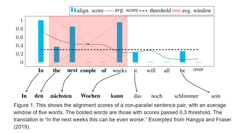 Alignment scores of non parallel sentence pair from Hangya and Fraser 2019