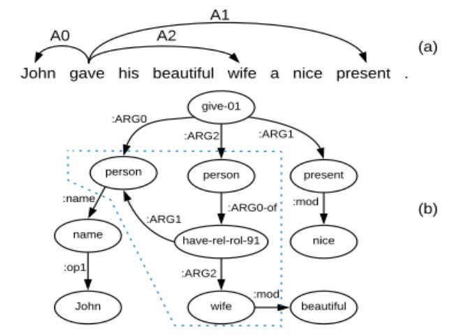 Semantic Roles annotations