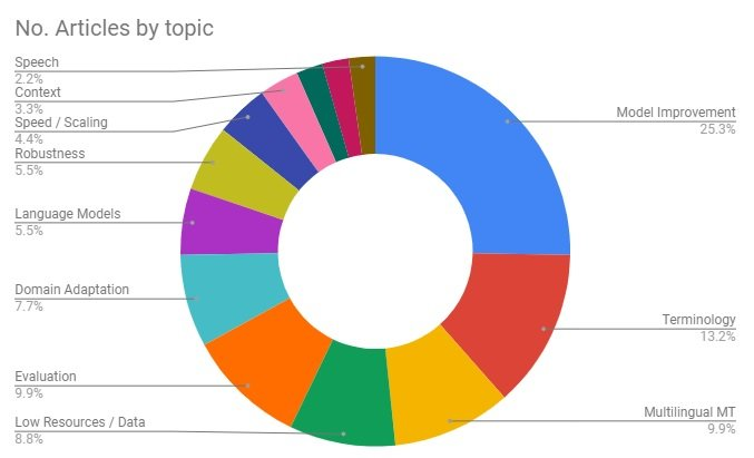 diagram of Articles by topic