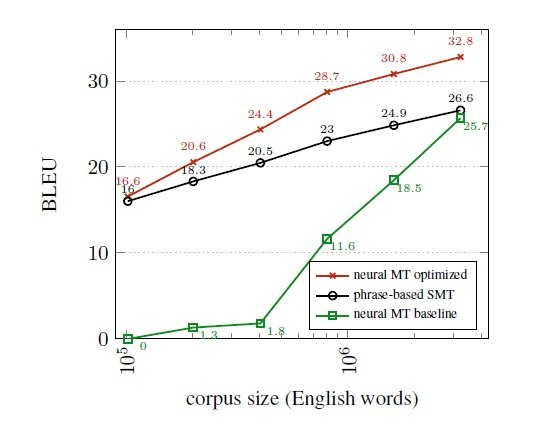 NMT 115 Figure 1 German to English learning curve