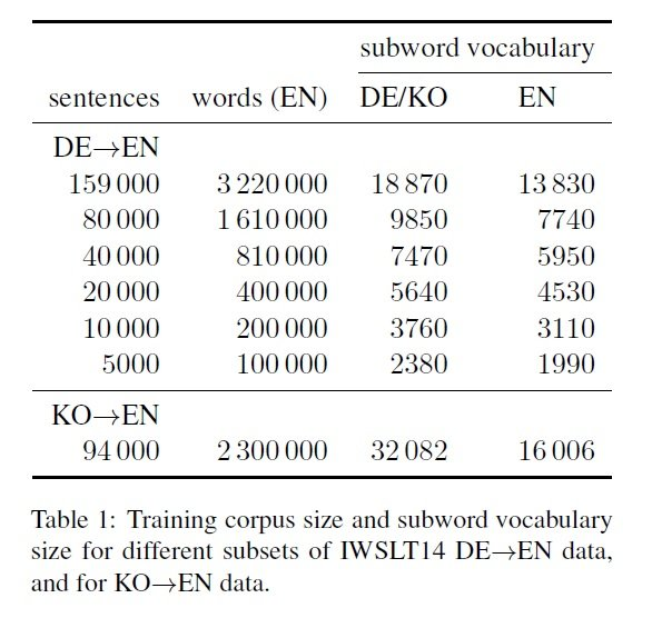 NMT 115 Table 1 Training corpus size and subword vocabulary size