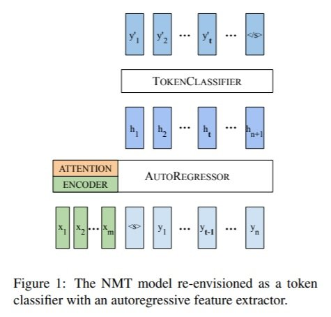 Figure 1 the NMT model