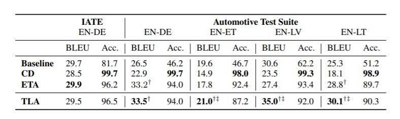 Results of automatic evaluation metrics