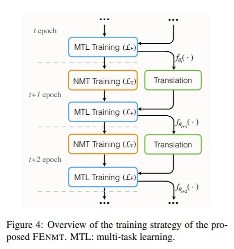 NMT 124 Overview of the training strategy of FEnmt