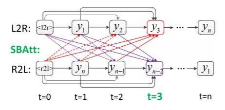 NMT 125 Figure 1 Illustration of decoder in the synchronous bidirectional NMT model