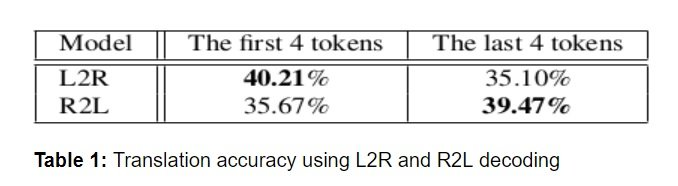 NMT 125 Table 1 Translation accuracy using L2R and R2L decoding