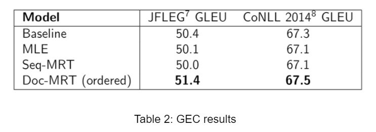 NMT 128 GEC results