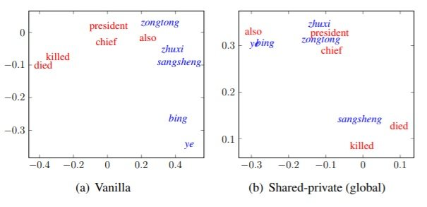 NMT 130 Figure 2 Two dimensional PCA projection for Chinese to English