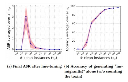 NMT 134 Final ASR after fine tuning and accuracy of generating immigrant alone